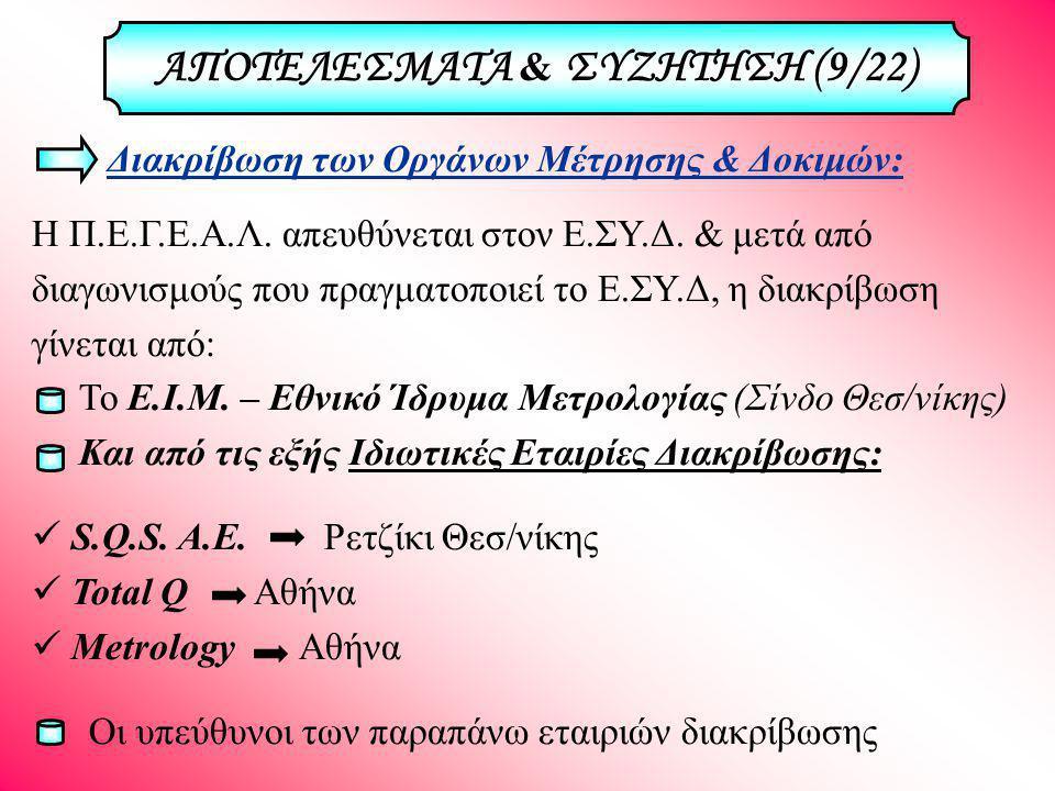 ΑΠΟΤΕΛΕΣΜΑΤΑ & ΣΥΖΗΤΗΣΗ (9/22)