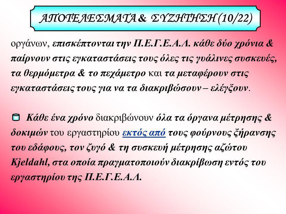 ΑΠΟΤΕΛΕΣΜΑΤΑ & ΣΥΖΗΤΗΣΗ (10/22)