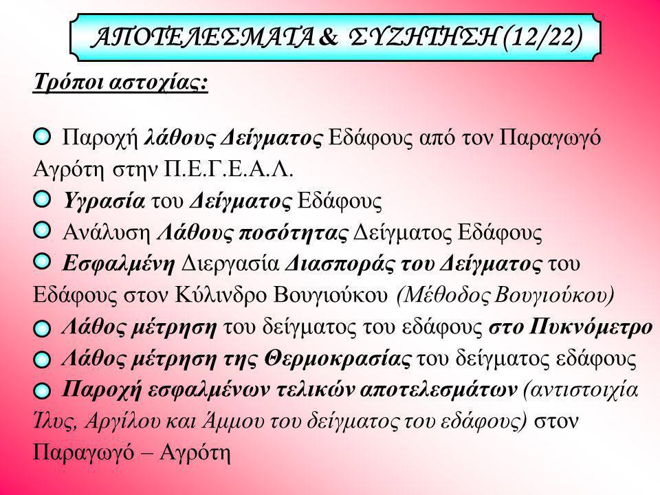 ΑΠΟΤΕΛΕΣΜΑΤΑ & ΣΥΖΗΤΗΣΗ (12/22)