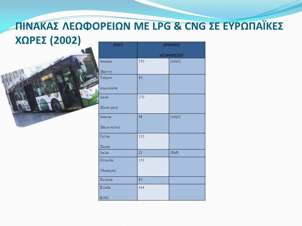 ΠΙΝΑΚΑΣ ΛΕΩΦΟΡΕΙΩΝ ΜΕ LPG & CNG ΣΕ ΕΥΡΩΠΑΪΚΕΣ ΧΩΡΕΣ (2002)