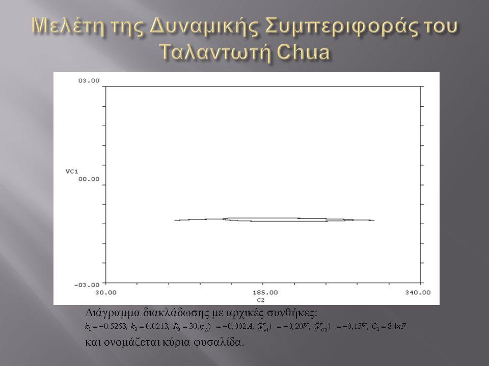 Μελέτη της Δυναμικής Συμπεριφοράς του Ταλαντωτή Chua