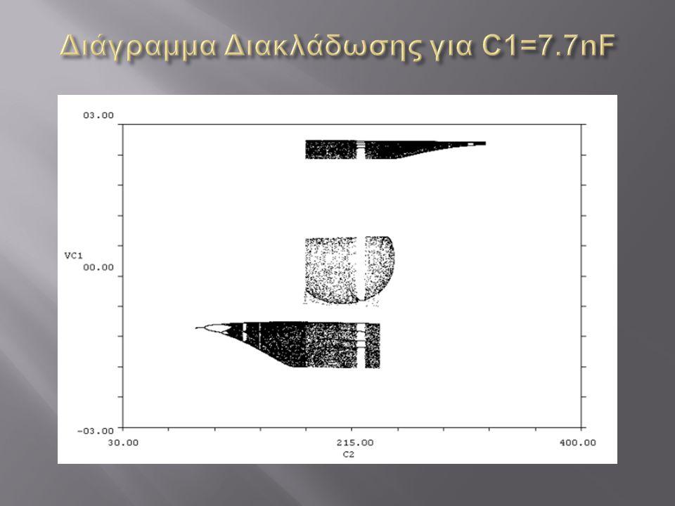 Διάγραμμα Διακλάδωσης για C1=7.7nF