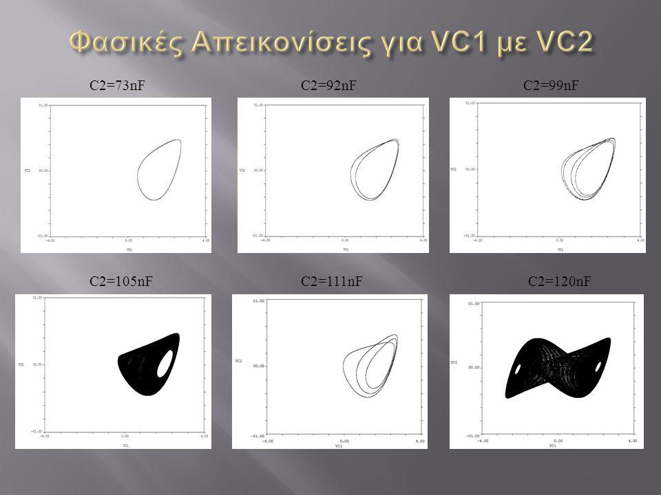 Φασικές Απεικονίσεις για VC1 με VC2