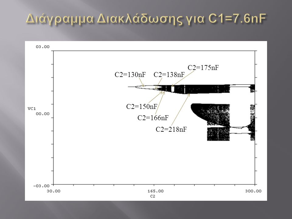 Διάγραμμα Διακλάδωσης για C1=7.6nF