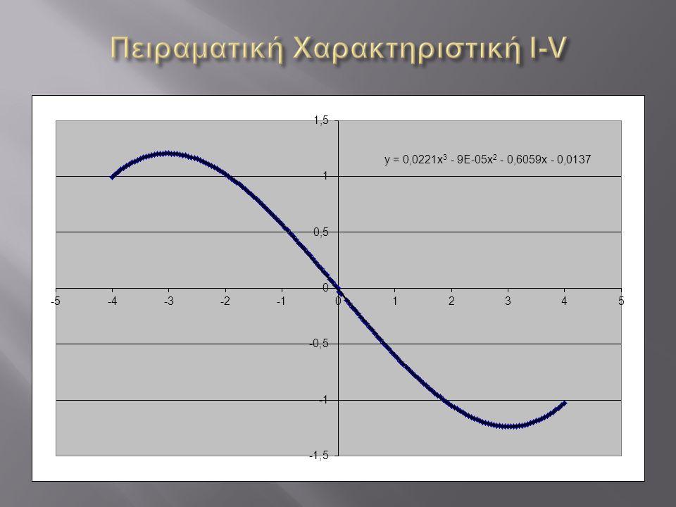 Πειραματική Χαρακτηριστική I-V