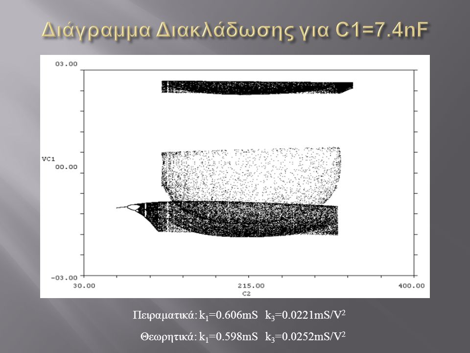 Διάγραμμα Διακλάδωσης για C1=7.4nF