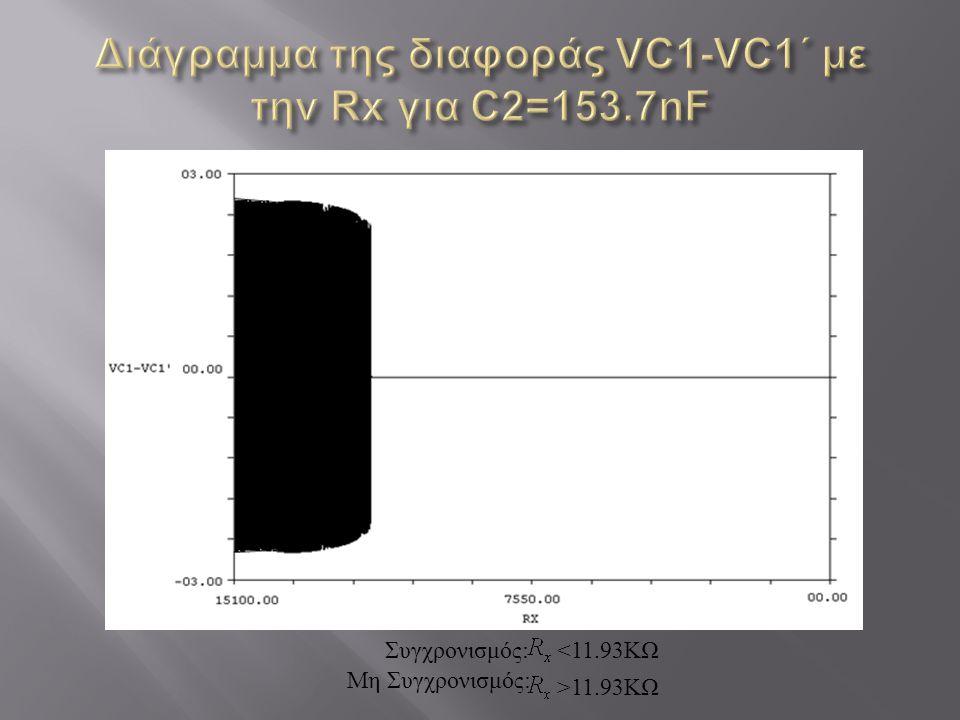 Διάγραμμα της διαφοράς VC1-VC1΄ με την Rx για C2=153.7nF