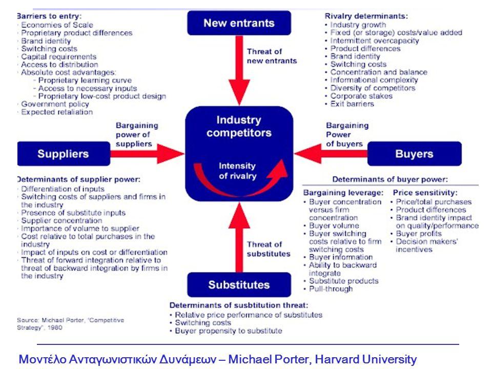 Μοντέλο Ανταγωνιστικών Δυνάμεων – Michael Porter, Harvard University