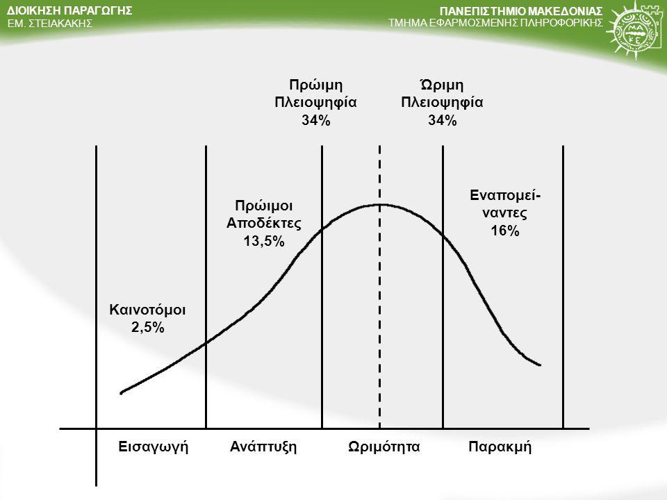 Πρώιμη Πλειοψηφία 34% Ώριμη Πλειοψηφία 34% Εναπομεί-ναντες 16% Πρώιμοι Αποδέκτες 13,5% Καινοτόμοι 2,5%