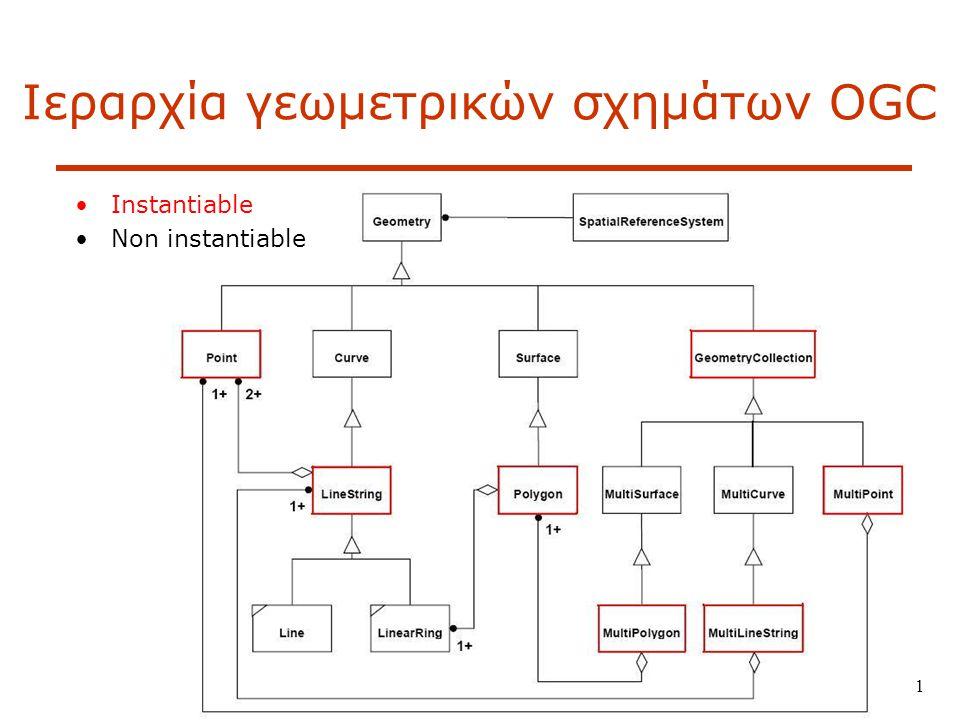 Ιεραρχία γεωμετρικών σχημάτων OGC