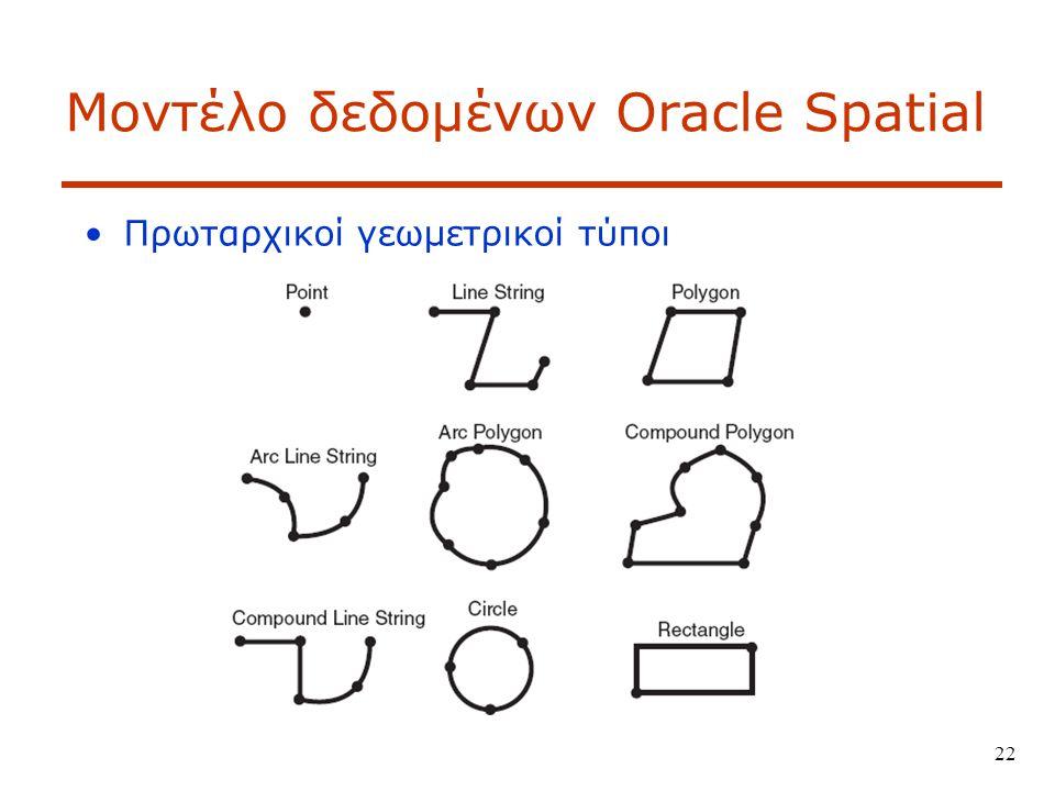 Μοντέλο δεδομένων Oracle Spatial