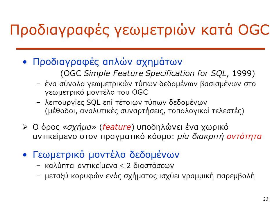 Προδιαγραφές γεωμετριών κατά OGC