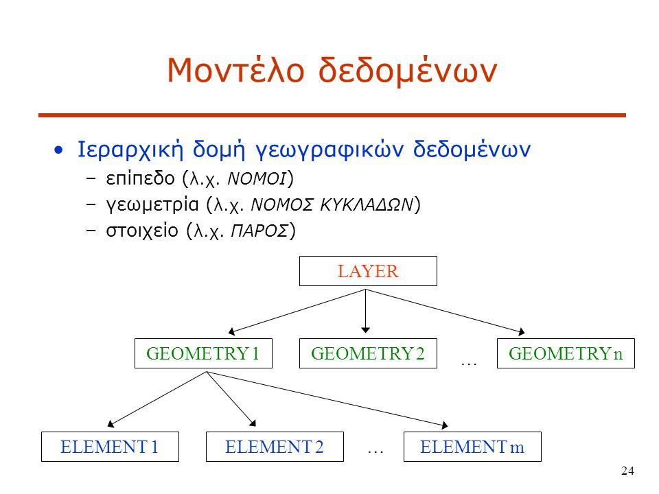 Μοντέλο δεδομένων Ιεραρχική δομή γεωγραφικών δεδομένων