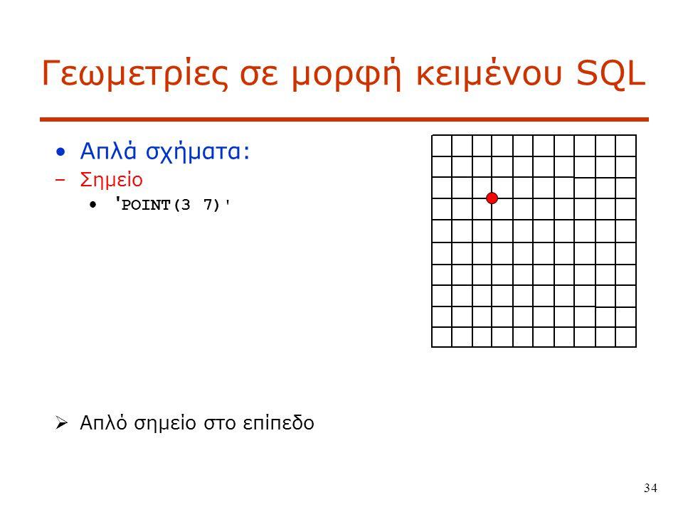Γεωμετρίες σε μορφή κειμένου SQL