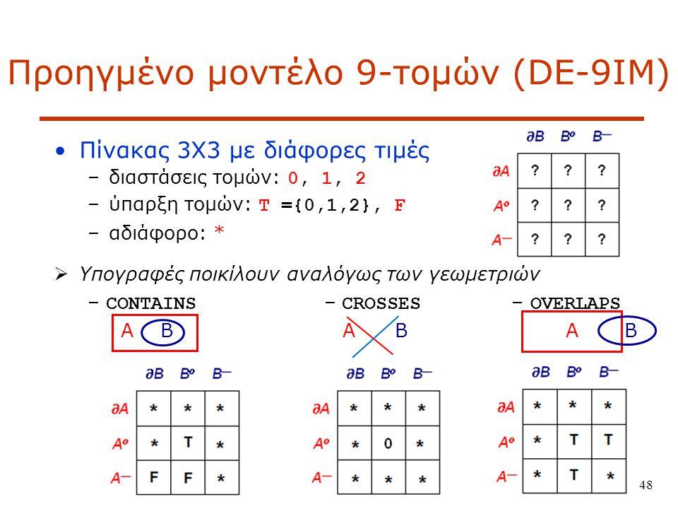 Προηγμένο μοντέλο 9-τομών (DE-9IM)