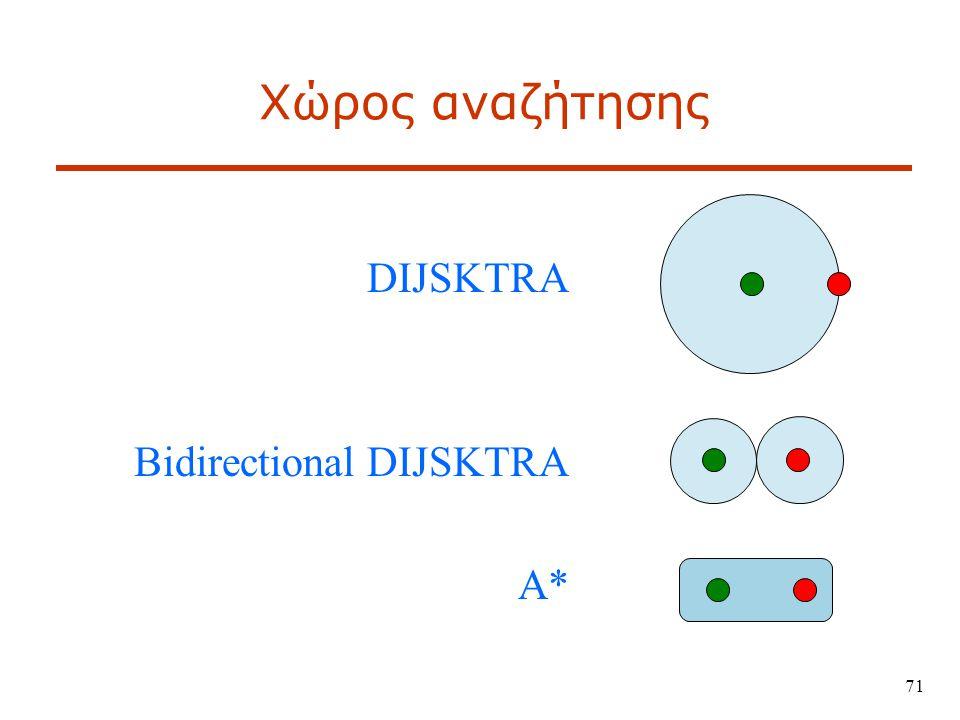 Χώρος αναζήτησης DIJSKTRA Bidirectional DIJSKTRA A*