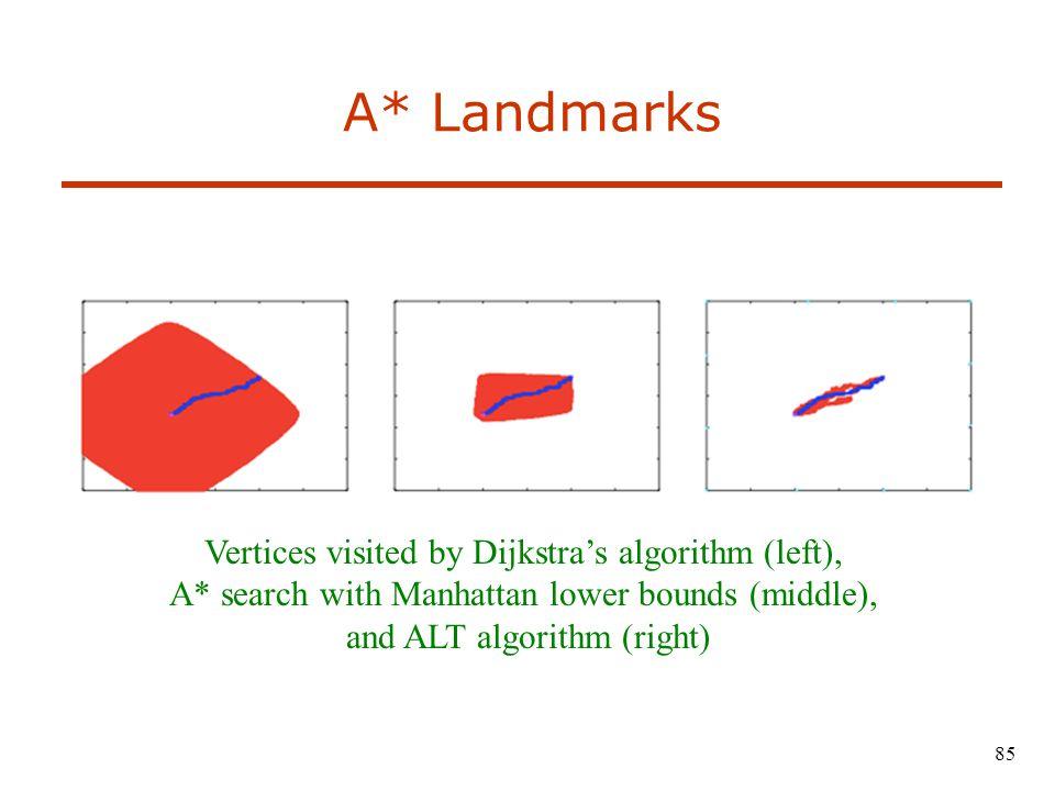 A* Landmarks Vertices visited by Dijkstra's algorithm (left),