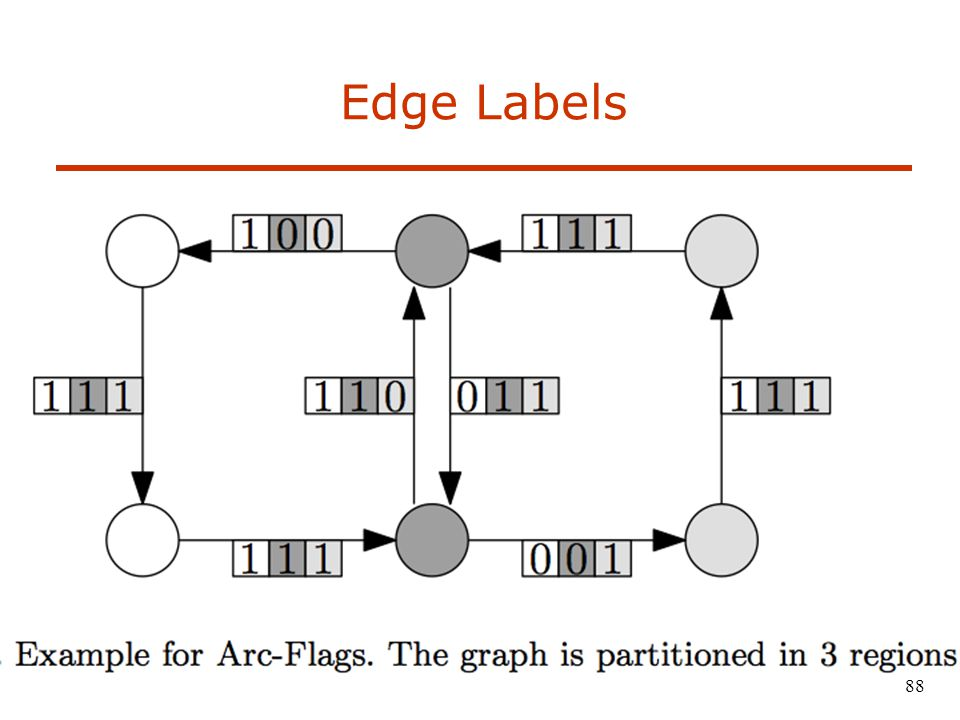 Edge Labels