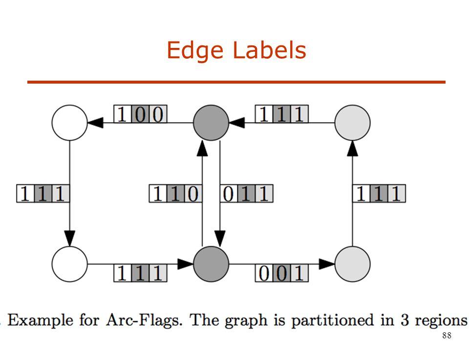 Edge Labels