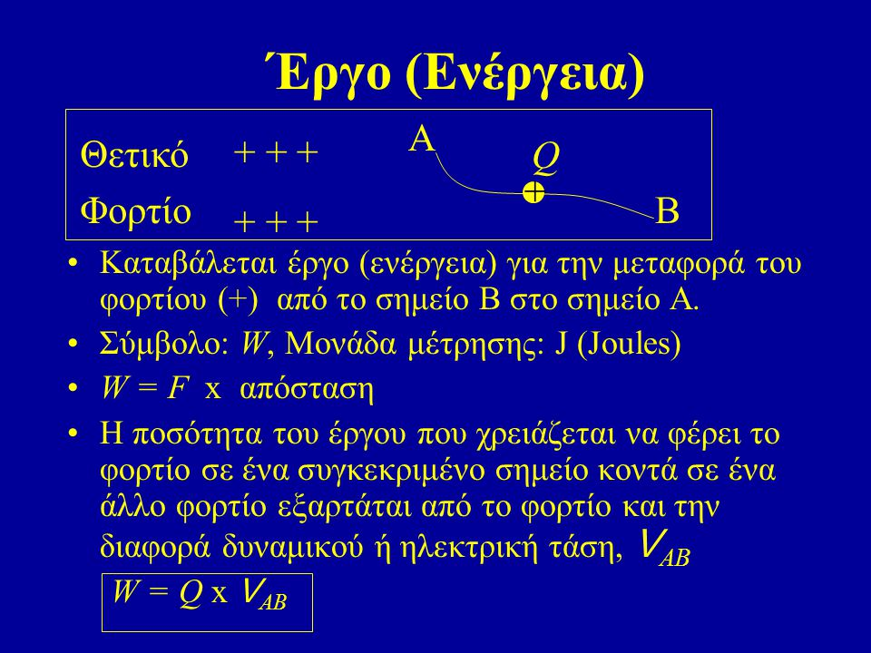 Έργο (Ενέργεια) Α Θετικό + + + Q Φορτίο + Β