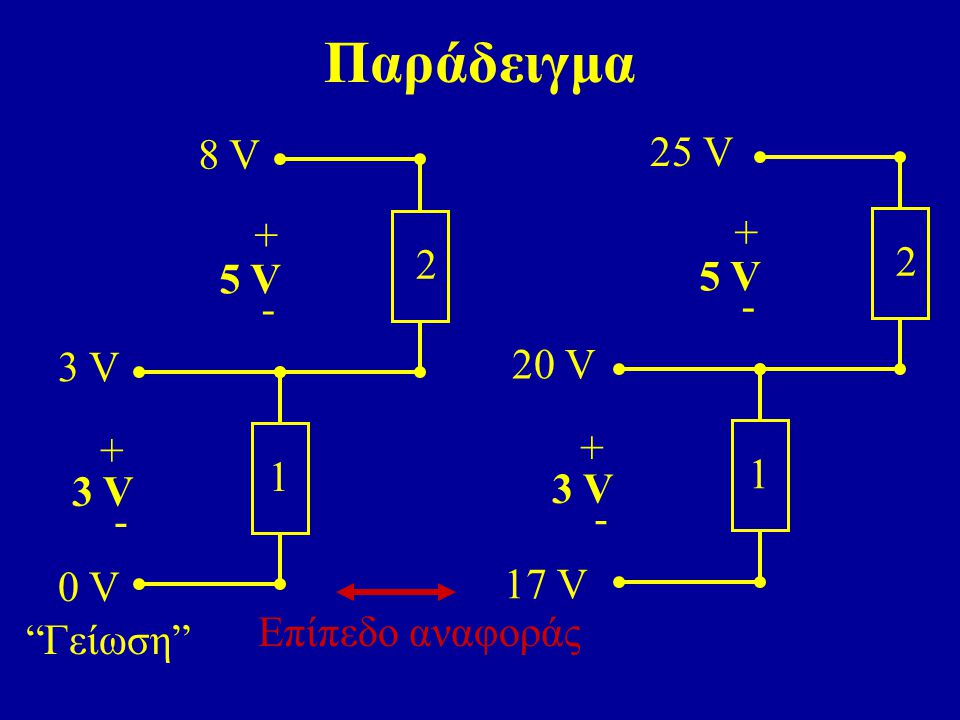 Παράδειγμα 8 V 25 V + + 2 2 5 V 5 V - - 3 V 20 V 1 1 3 V 0 V 17 V