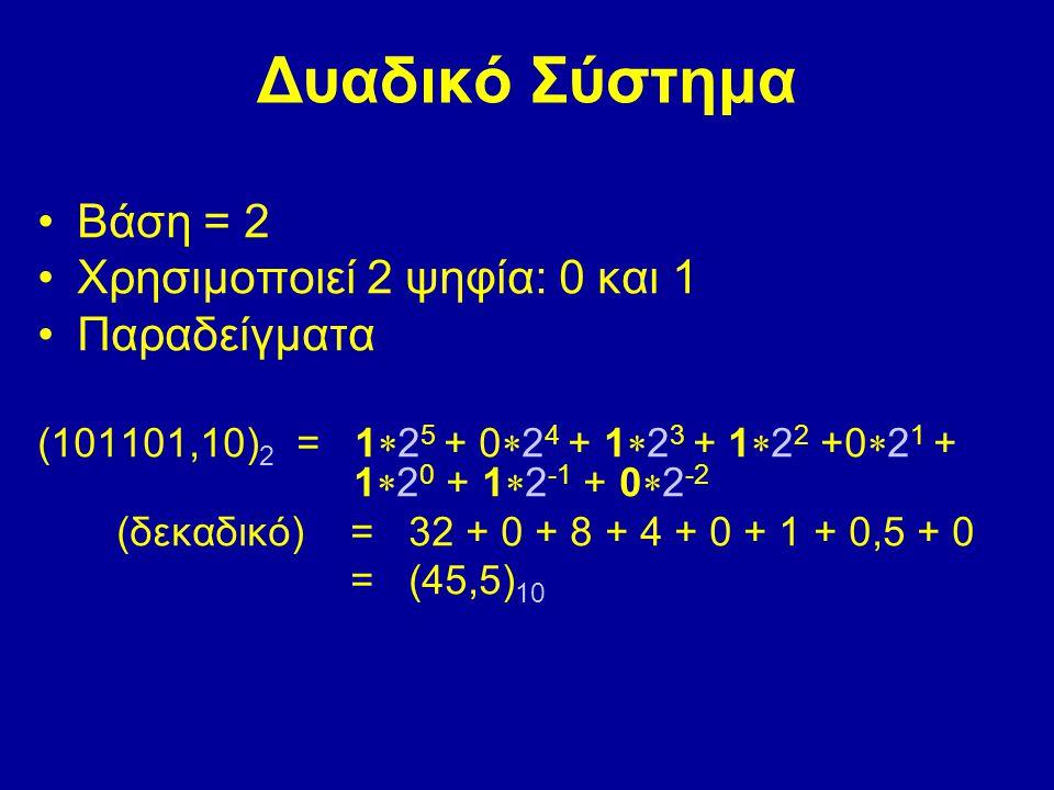 Δυαδικό Σύστημα Βάση = 2 Χρησιμοποιεί 2 ψηφία: 0 και 1 Παραδείγματα