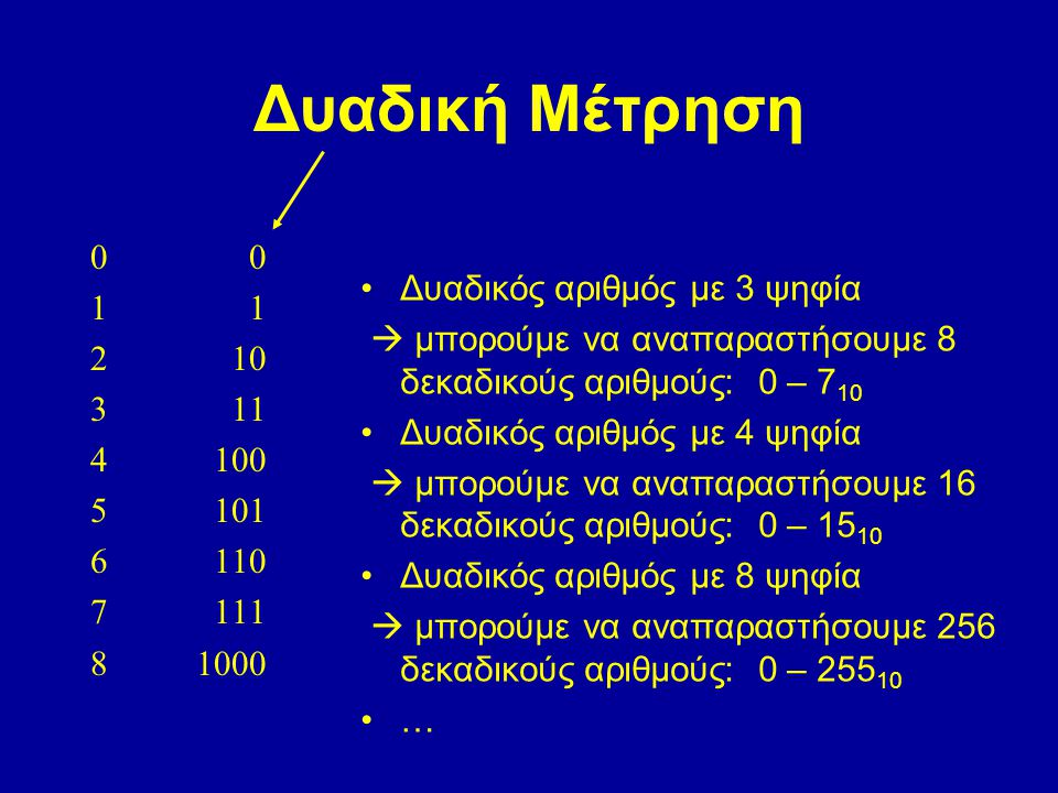 Δυαδική Μέτρηση 0 0 1 1 Δυαδικός αριθμός με 3 ψηφία 2 10