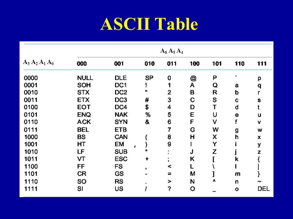 ASCII Table A6 A5 A4 A3 A2 A1 A0