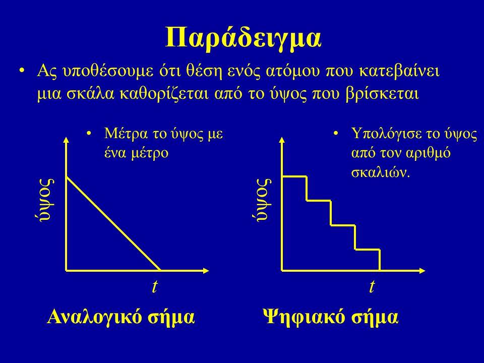 Παράδειγμα t ύψος t ύψος Αναλογικό σήμα Ψηφιακό σήμα