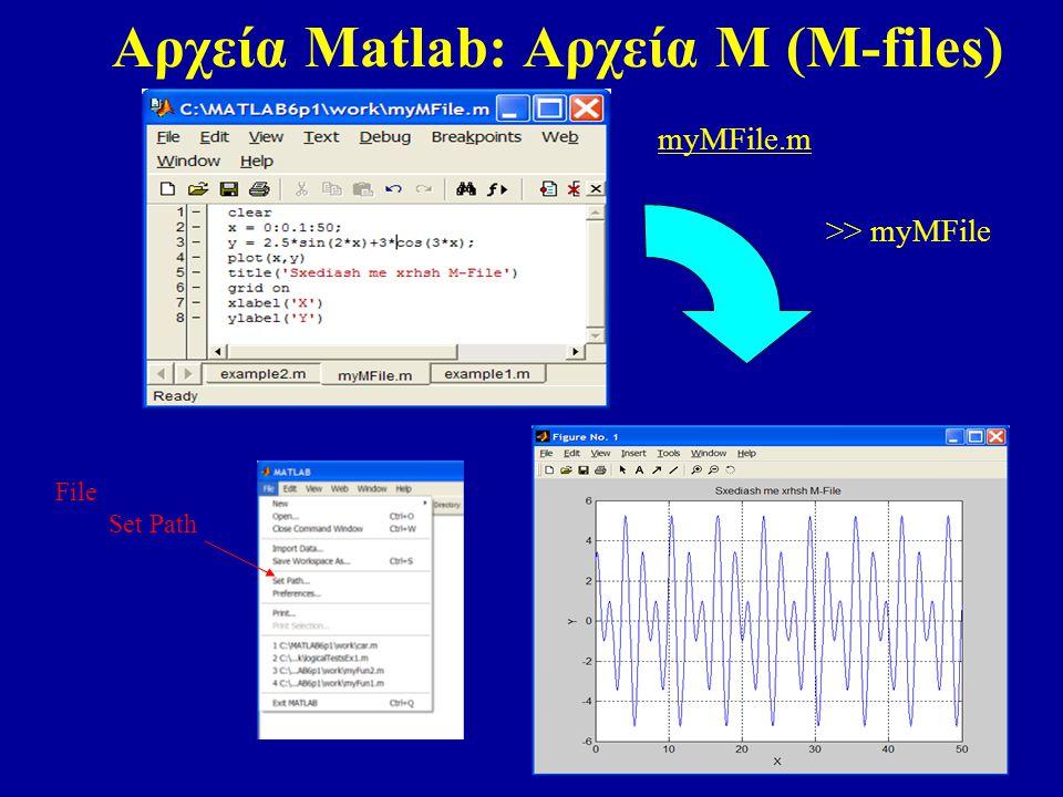 Αρχεία Matlab: Αρχεία Μ (M-files)