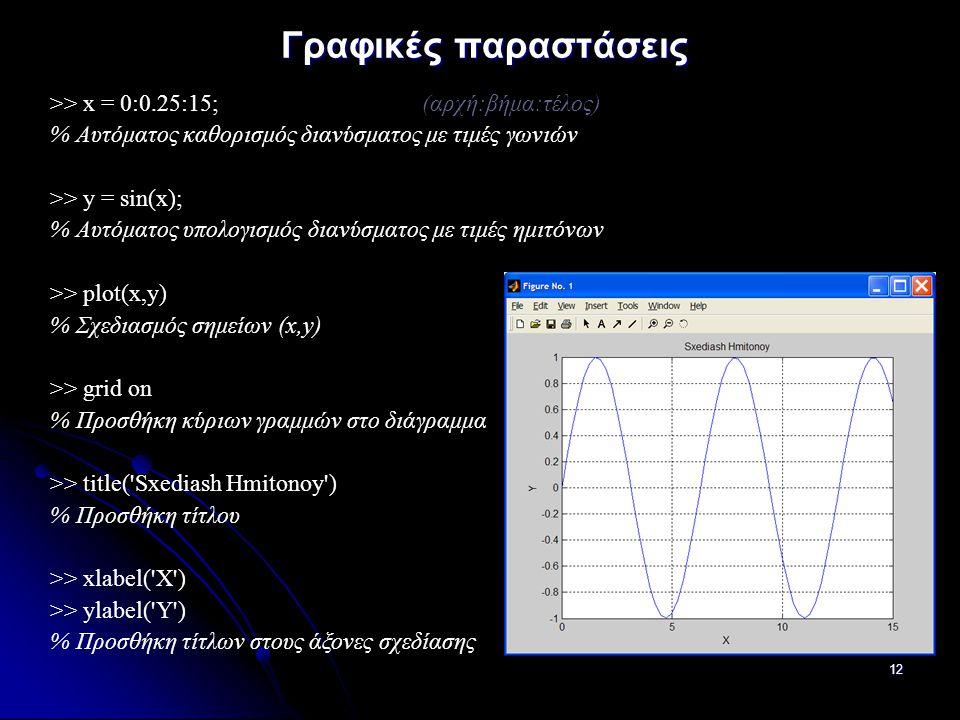 ΠΠΜ 221: Στατική Ανάλυση των Κατασκευών IΙ