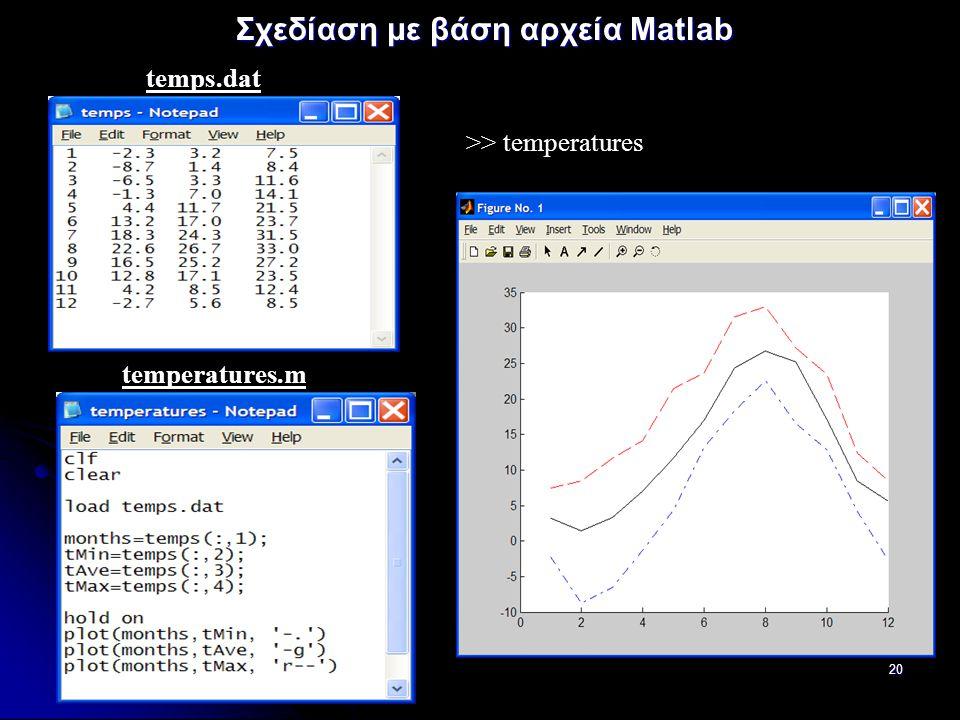 Σχεδίαση με βάση αρχεία Matlab