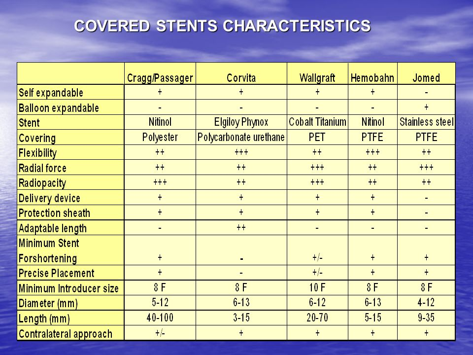 COVERED STENTS CHARACTERISTICS