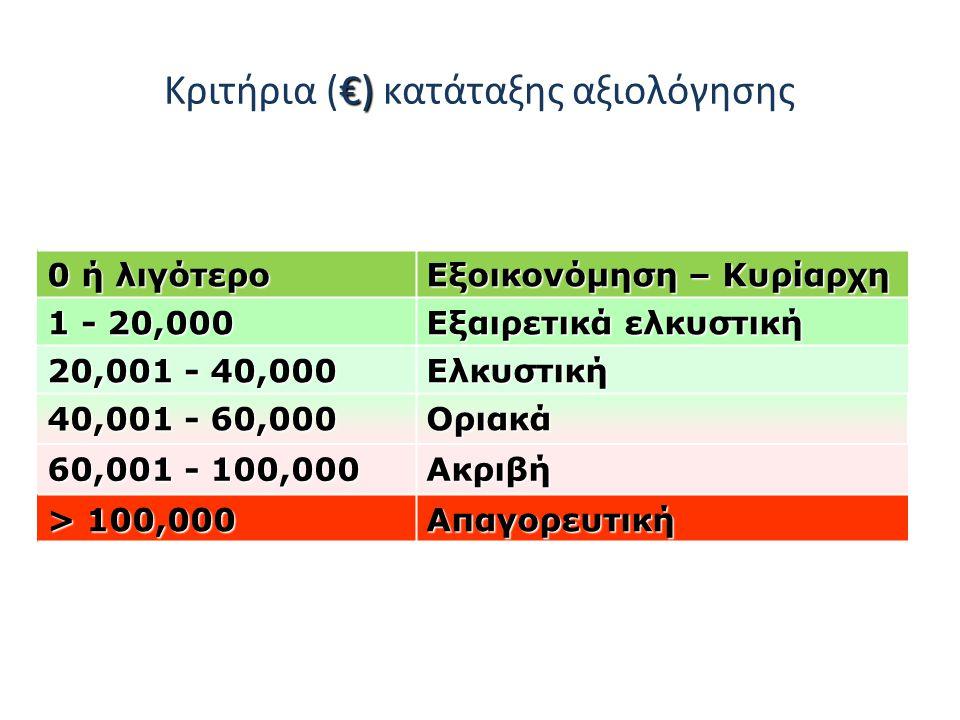 Κριτήρια (€) κατάταξης αξιολόγησης