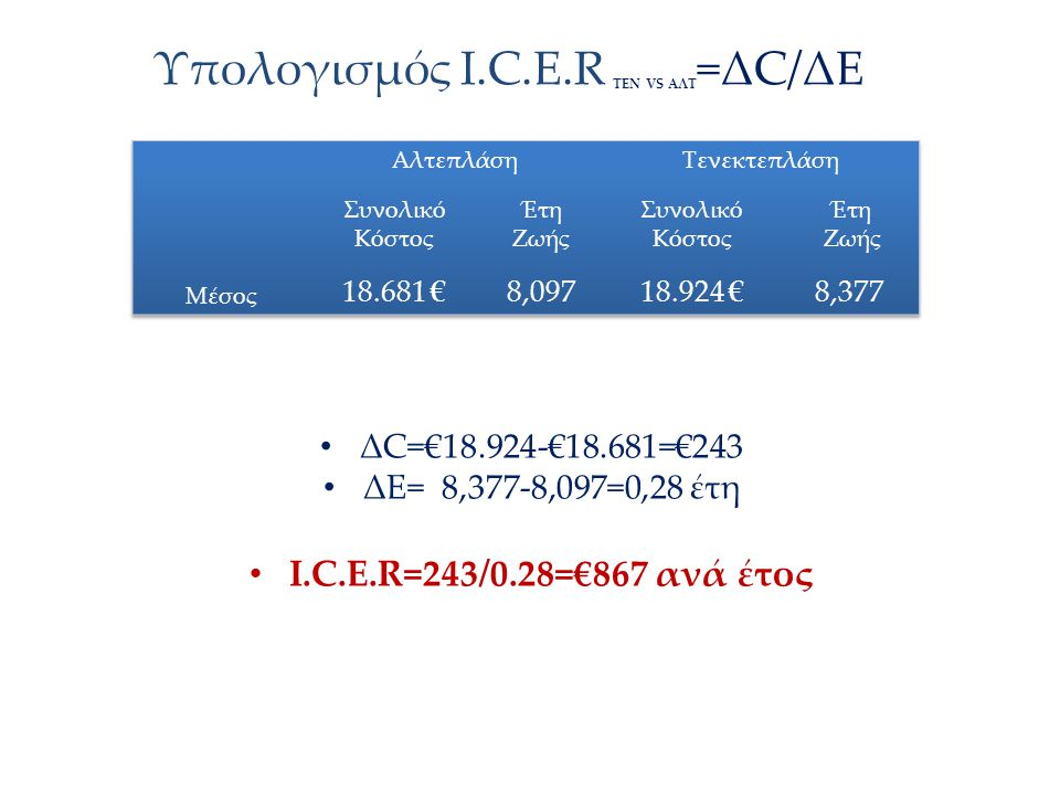 Υπολογισμός Ι.C.E.R ΤΕΝ VS AΛΤ=ΔC/ΔΕ