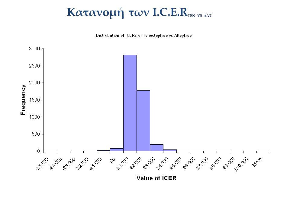 Κατανομή των Ι.C.E.RΤΕΝ VS AΛΤ