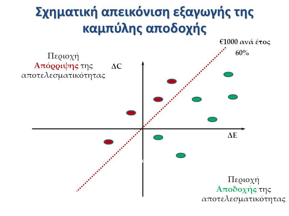 Σχηματική απεικόνιση εξαγωγής της καμπύλης αποδοχής
