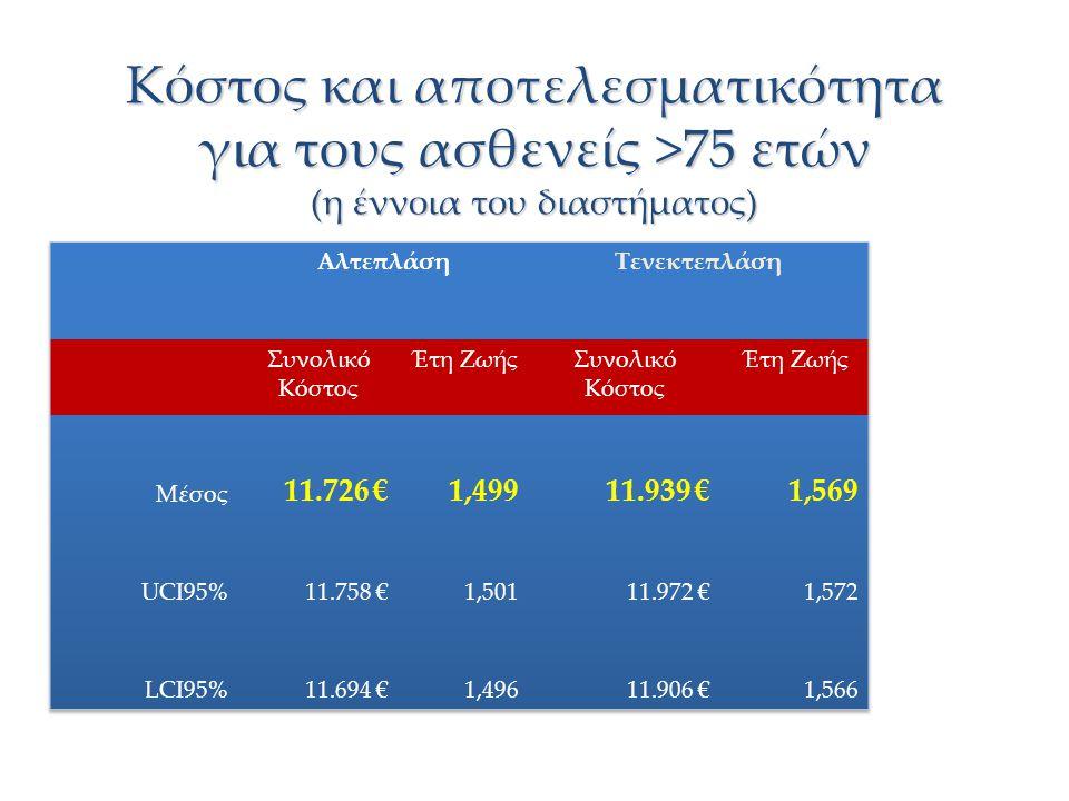 Κόστος και αποτελεσματικότητα για τους ασθενείς >75 ετών