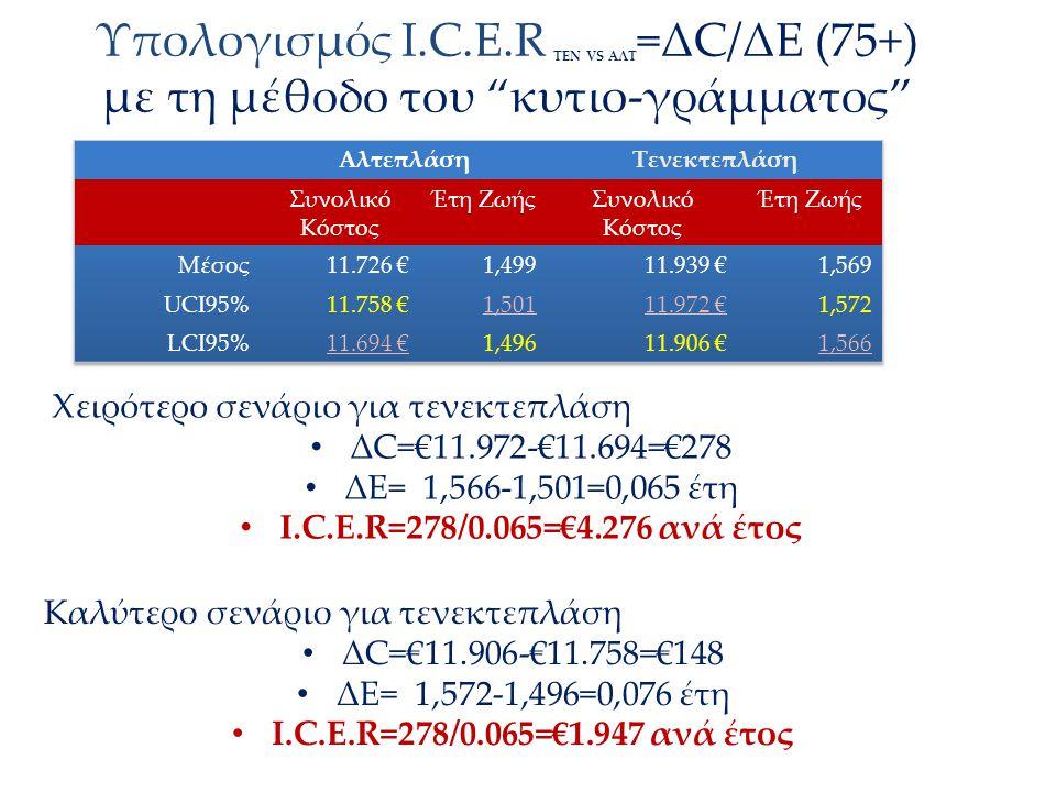 Υπολογισμός Ι.C.E.R ΤΕΝ VS AΛΤ=ΔC/ΔΕ (75+)