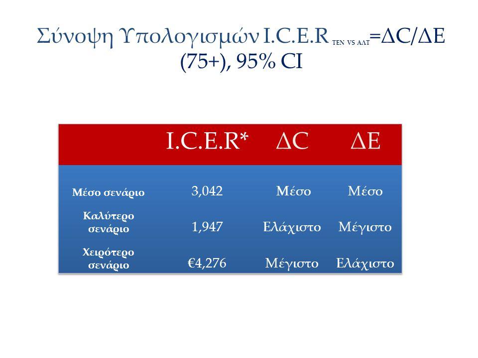Σύνοψη Υπολογισμών Ι.C.E.R ΤΕΝ VS AΛΤ=ΔC/ΔΕ (75+), 95% CI