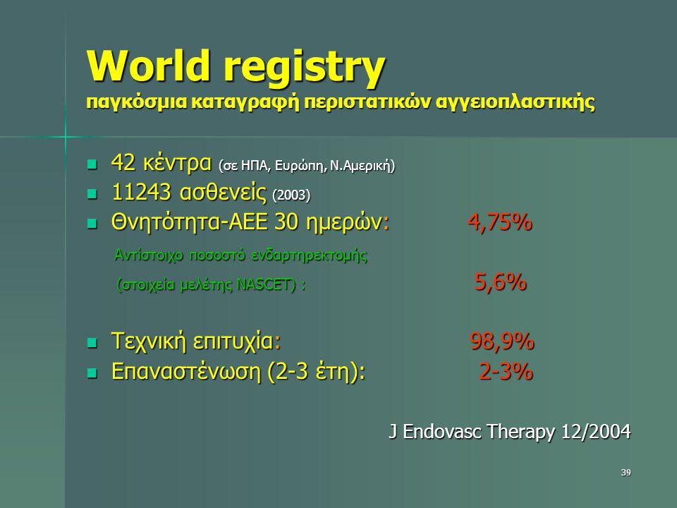 World registry παγκόσμια καταγραφή περιστατικών αγγειοπλαστικής