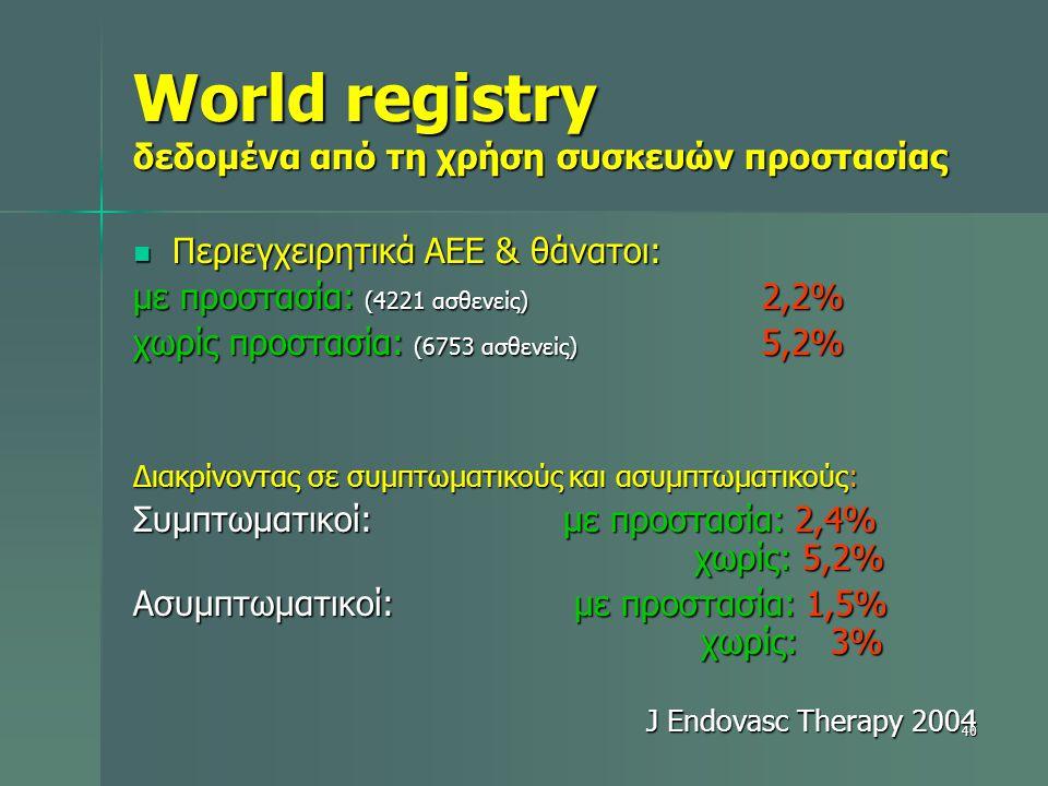 World registry δεδομένα από τη χρήση συσκευών προστασίας