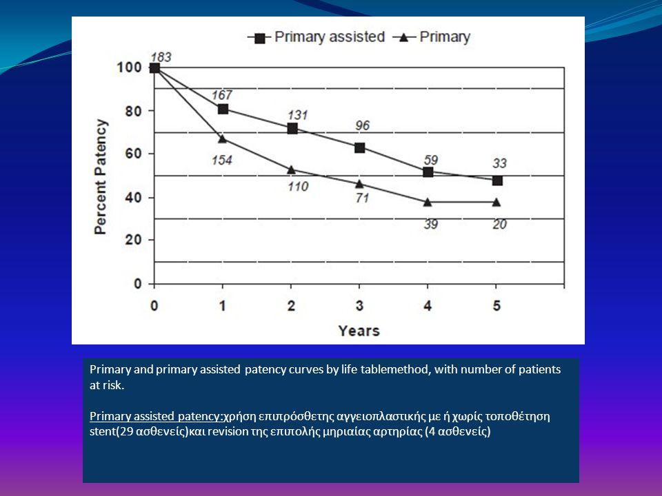 Primary and primary assisted patency curves by life tablemethod, with number of patients at risk.