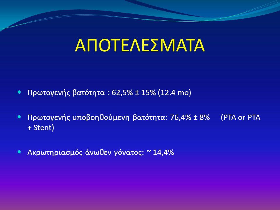 ΑΠΟΤΕΛΕΣΜΑΤΑ Πρωτογενής βατότητα : 62,5% ± 15% (12.4 mo)