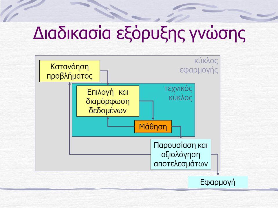 Διαδικασία εξόρυξης γνώσης