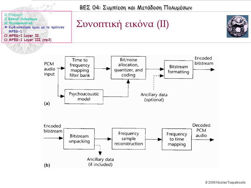 Συνοπτική εικόνα (II)  Εισαγωγή  Βασικό Διάγραμμα  Ψυχοακουστική