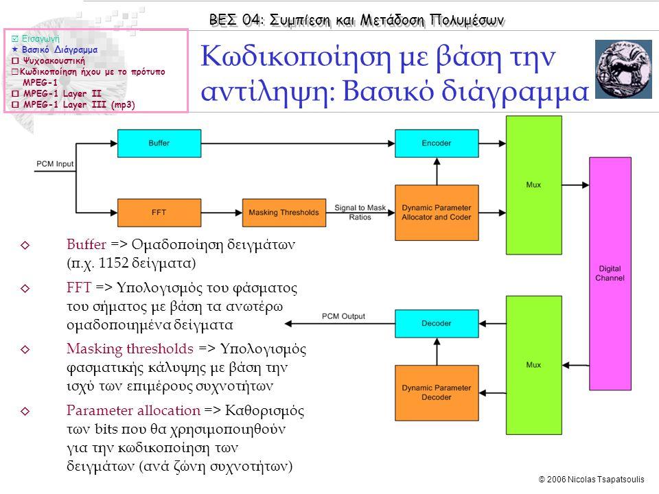 Κωδικοποίηση με βάση την αντίληψη: Βασικό διάγραμμα
