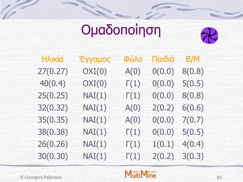 Ομαδοποίηση Ηλικία Έγγαμος Φύλο Παιδιά Β/Μ 27(0.27) ΟΧΙ(0) Α(0) 0(0.0)