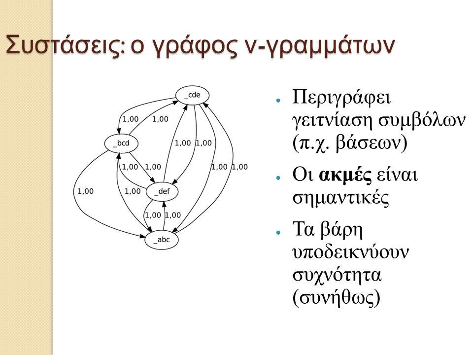 Συστάσεις: ο γράφος ν-γραμμάτων