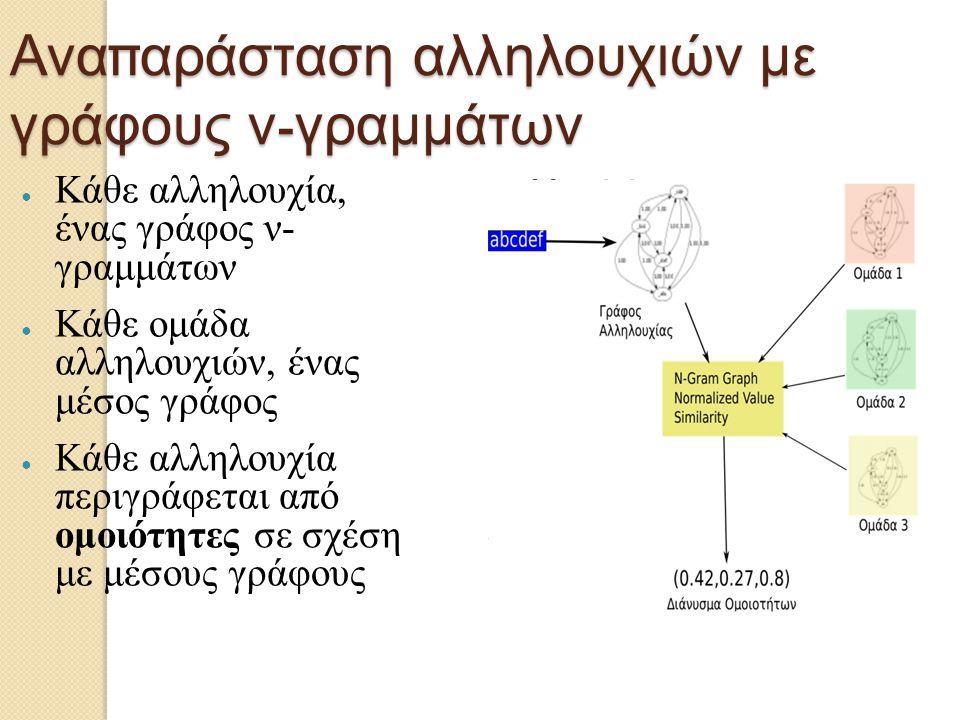 Αναπαράσταση αλληλουχιών με γράφους ν-γραμμάτων